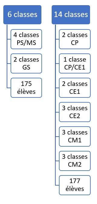 structure_ecole_st-charles-rillieux-la-pape