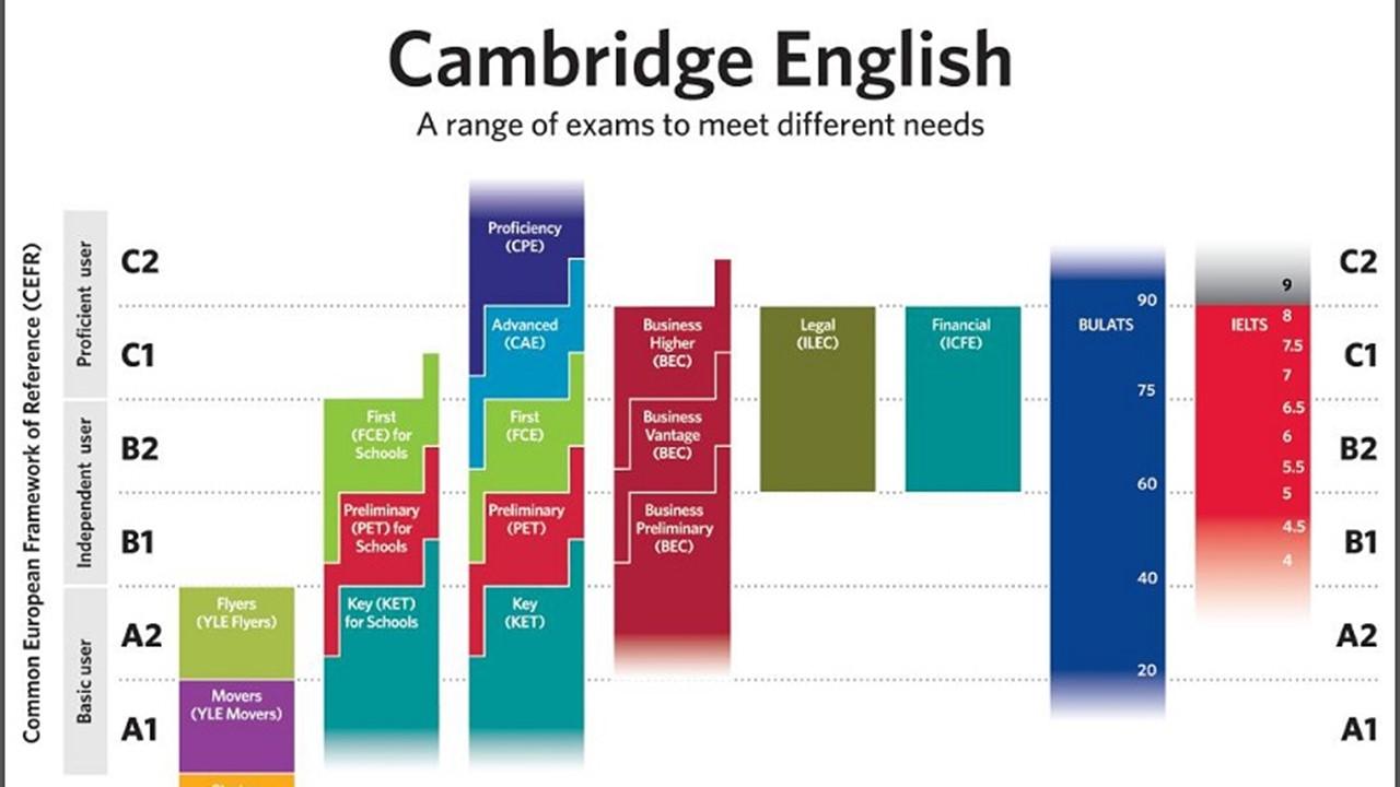 1-Remise des diplômes de la Certification Cambridge aux lycéens